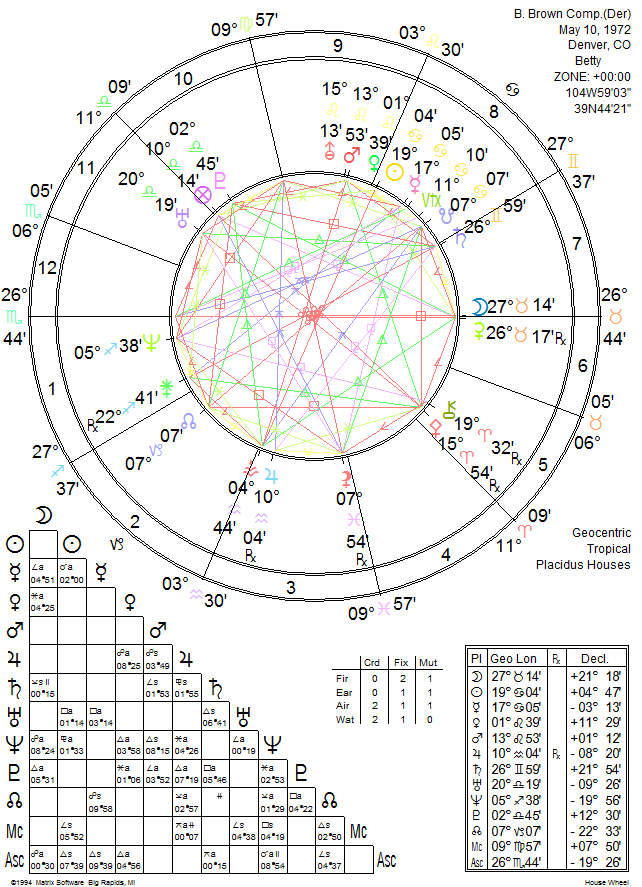 Composite Chart Relationship Astrology