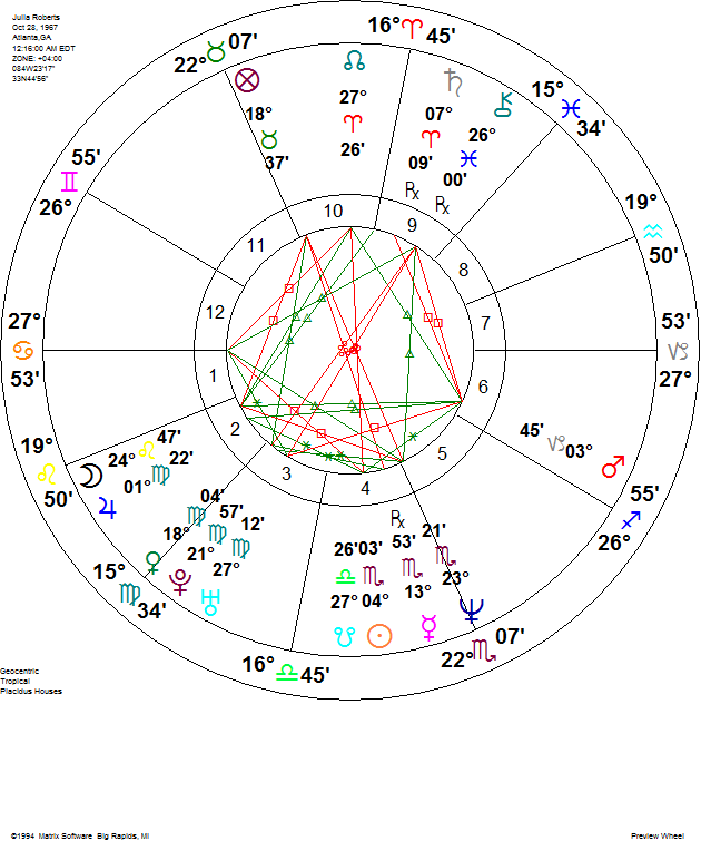 Julia Roberts Natal Birth Chart
