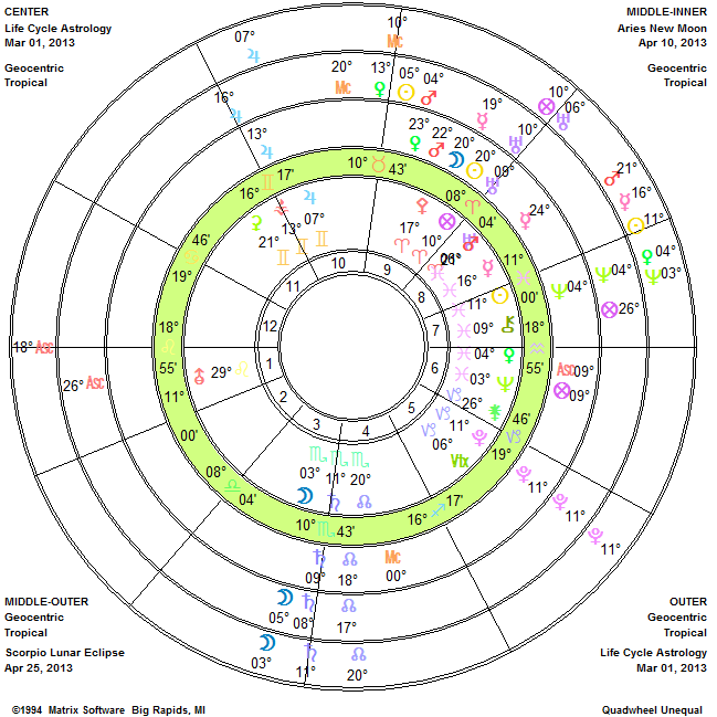 Life-Cycle Astrology