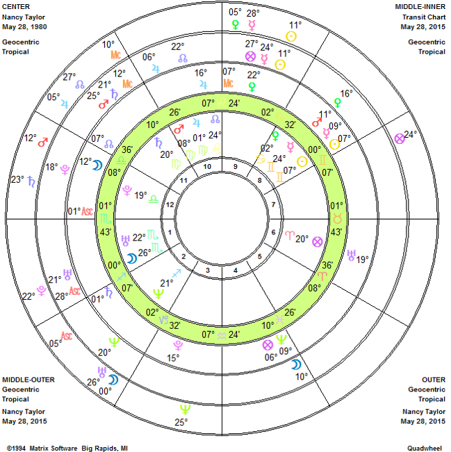 Life Cycle Astrology