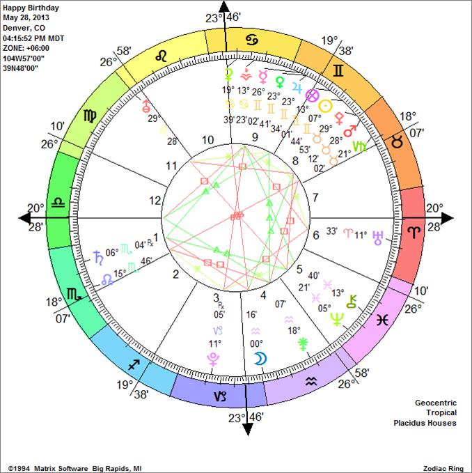 solar return charts.jpg