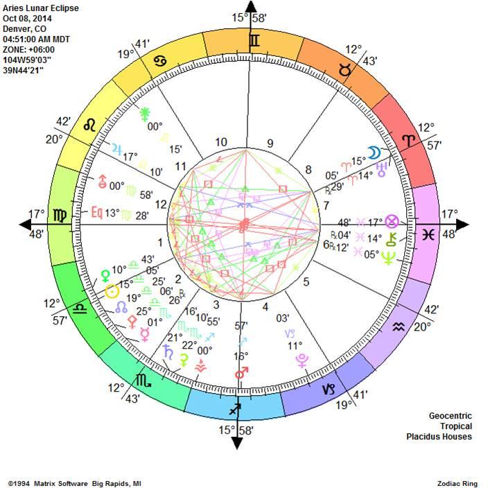Aries Lunar Eclipse