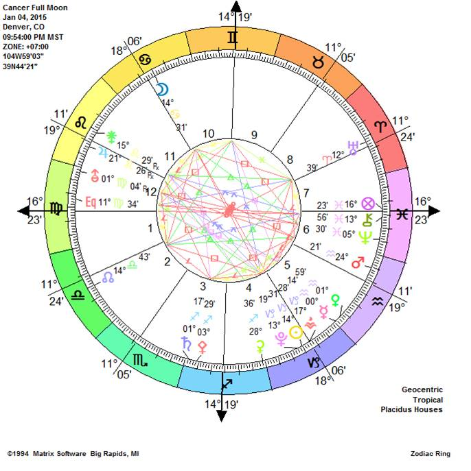 Cancer Full Moon - Creating Balance in You