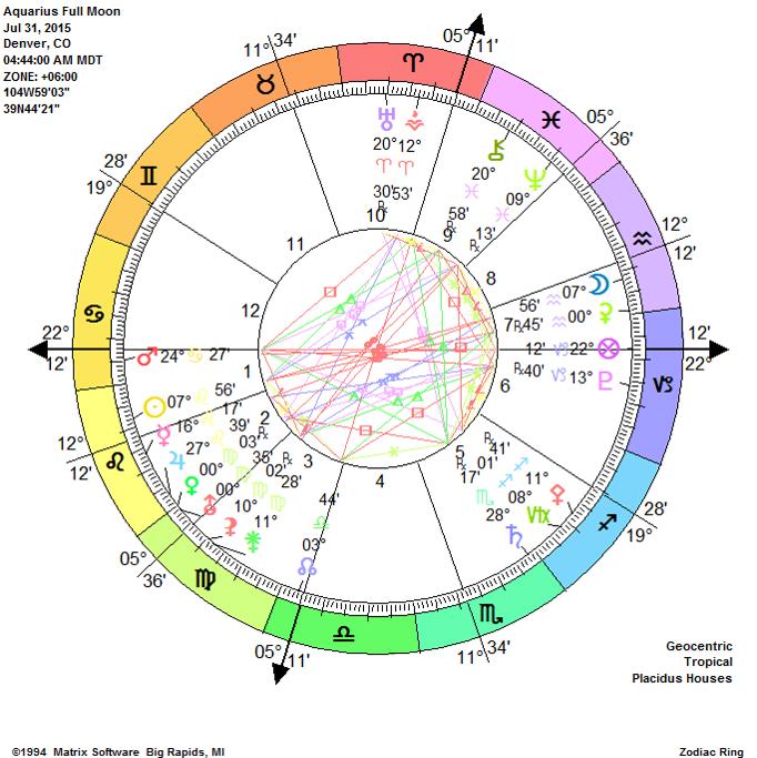 Aquarius Full Moon 2015